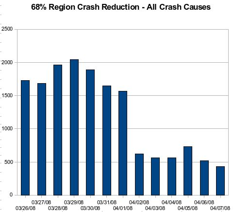 Crash Rate Reducion from All Causes