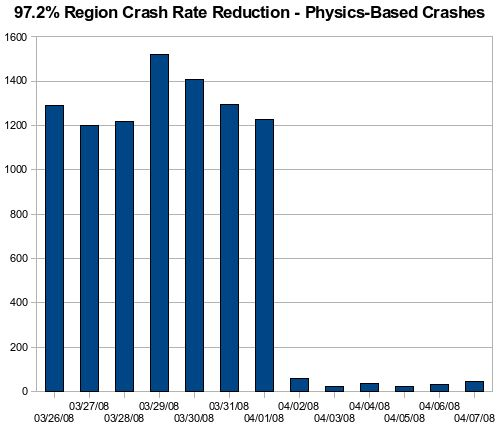 Physics Crash Rate Reduction