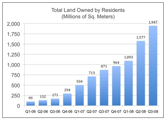 Total Land Owned by Residents