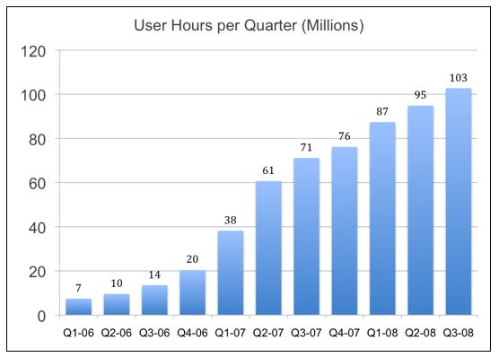 User Hours per Quarter