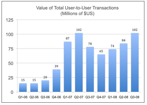 value-of-total-user-to-user-transactions